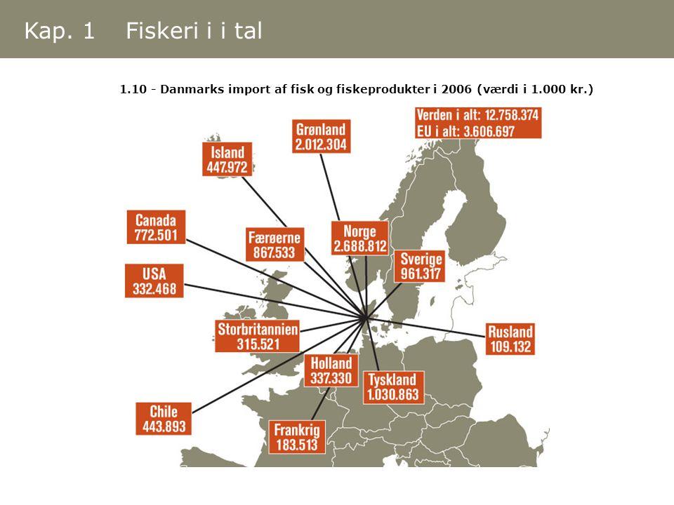 1.10 - Danmarks import af fisk og fiskeprodukter i 2006 (værdi i 1.000 kr.) Kap. 1 Fiskeri i i tal