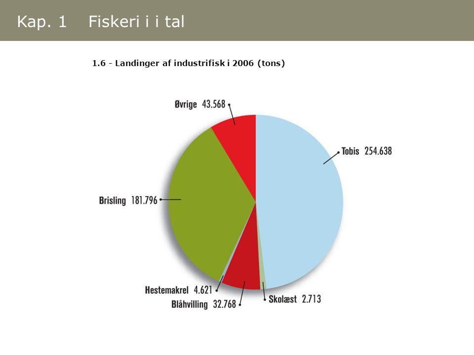 1.6 - Landinger af industrifisk i 2006 (tons) Kap. 1 Fiskeri i i tal