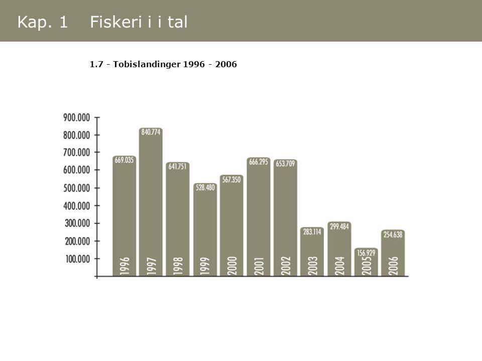 1.7 - Tobislandinger 1996 - 2006 Kap. 1 Fiskeri i i tal