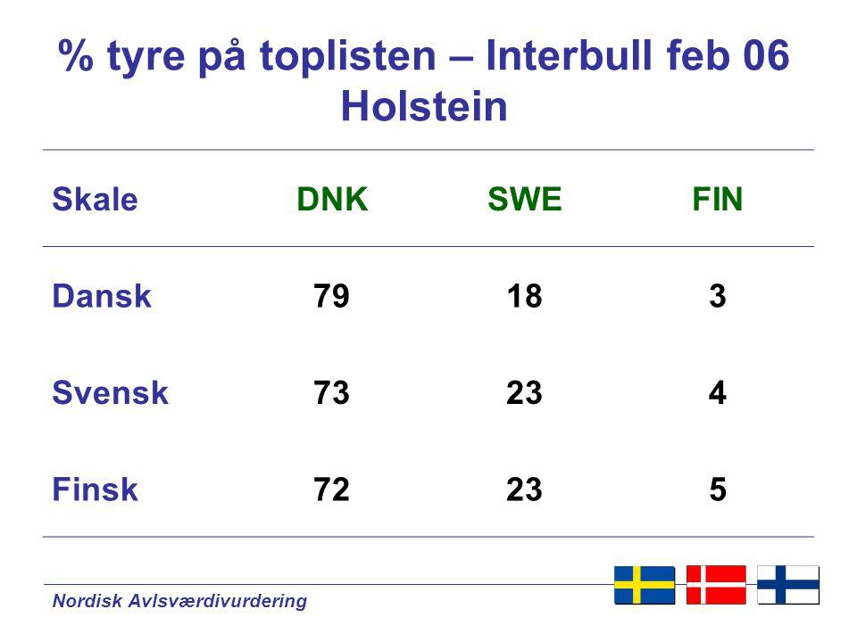 Nordisk Avlsværdivurdering % tyre på toplisten – Interbull feb 06 Holstein SkaleDNKSWEFIN Dansk79183 Svensk73234 Finsk72235