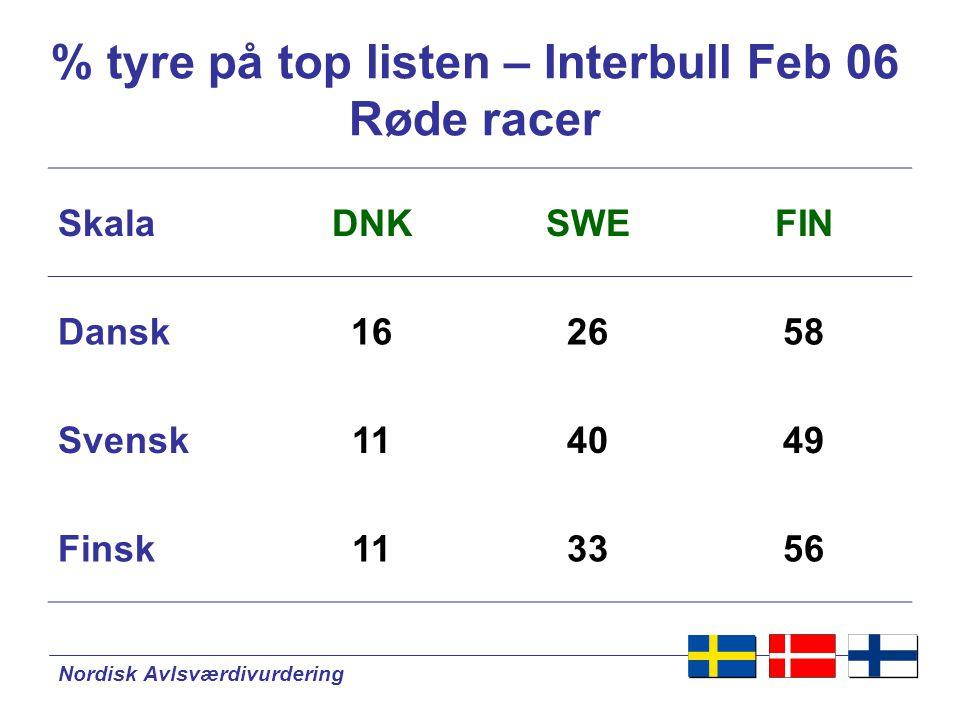 Nordisk Avlsværdivurdering % tyre på top listen – Interbull Feb 06 Røde racer SkalaDNKSWEFIN Dansk162658 Svensk114049 Finsk113356