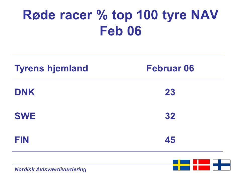 Nordisk Avlsværdivurdering Røde racer % top 100 tyre NAV Feb 06 Tyrens hjemlandFebruar 06 DNK23 SWE32 FIN45