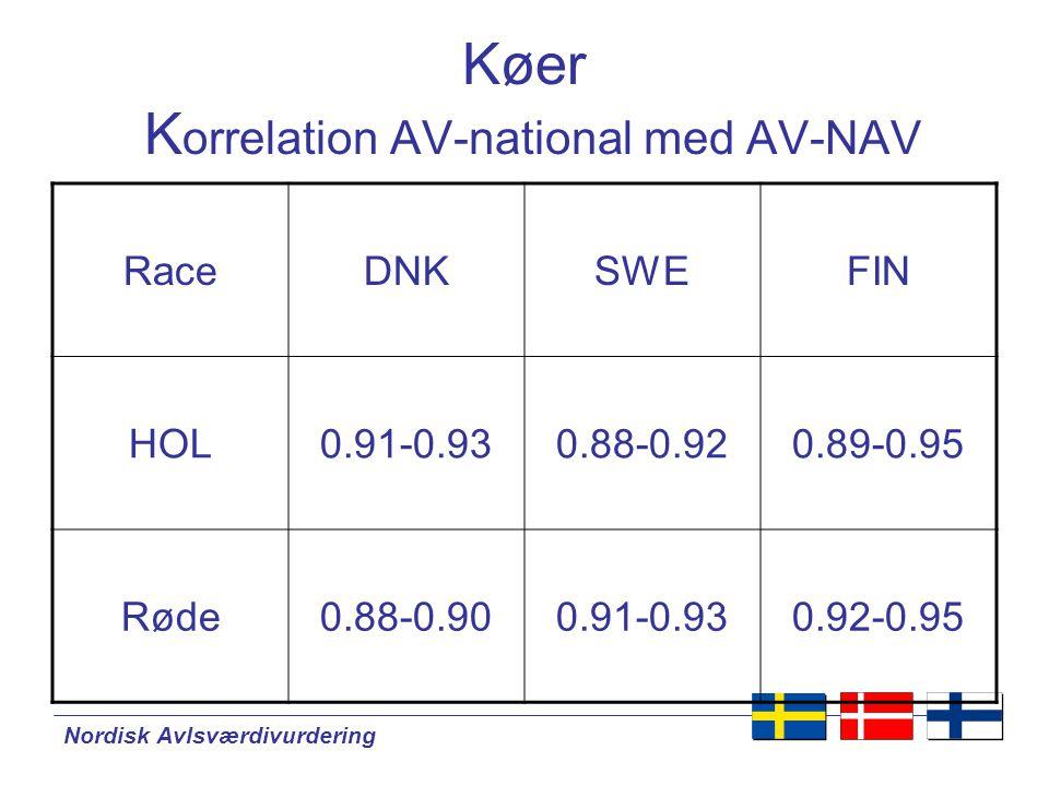Nordisk Avlsværdivurdering Køer K orrelation AV-national med AV-NAV RaceDNKSWEFIN HOL0.91-0.930.88-0.920.89-0.95 Røde0.88-0.900.91-0.930.92-0.95