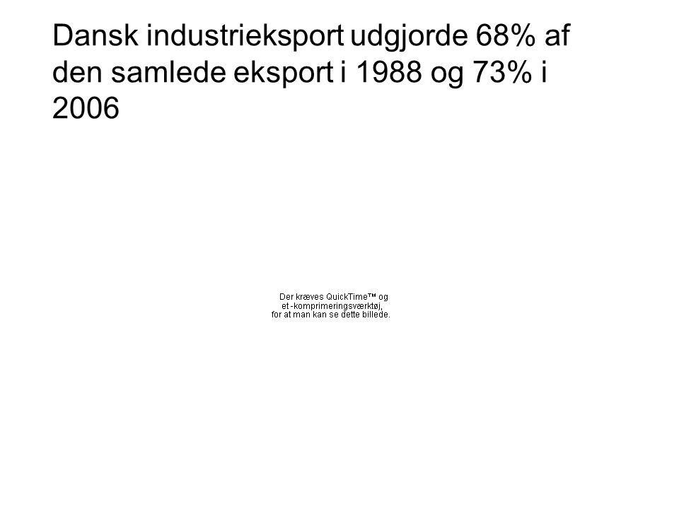 Dansk industrieksport udgjorde 68% af den samlede eksport i 1988 og 73% i 2006