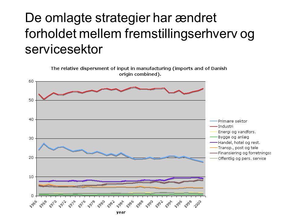 De omlagte strategier har ændret forholdet mellem fremstillingserhverv og servicesektor