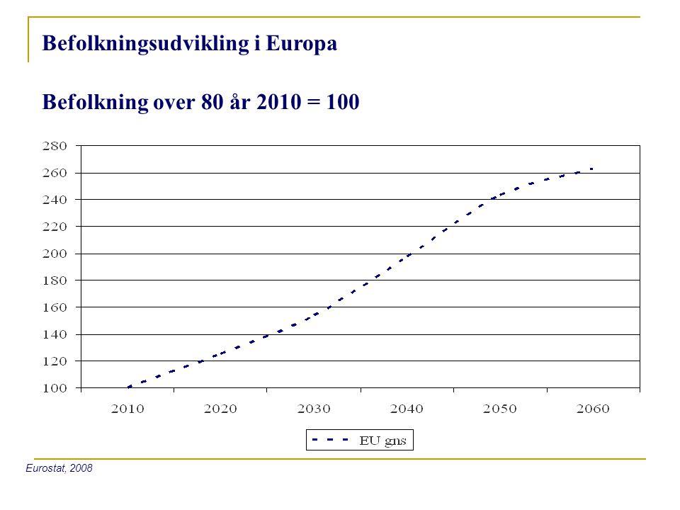 Befolkningsudvikling i Europa Befolkning over 80 år 2010 = 100 Eurostat, 2008