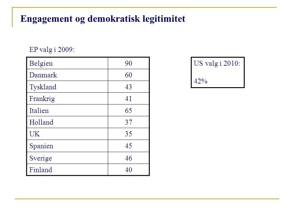 Belgien90 Danmark60 Tyskland43 Frankrig41 Italien65 Holland37 UK35 Spanien45 Sverige46 Finland40 US valg i 2010: 42% EP valg i 2009: