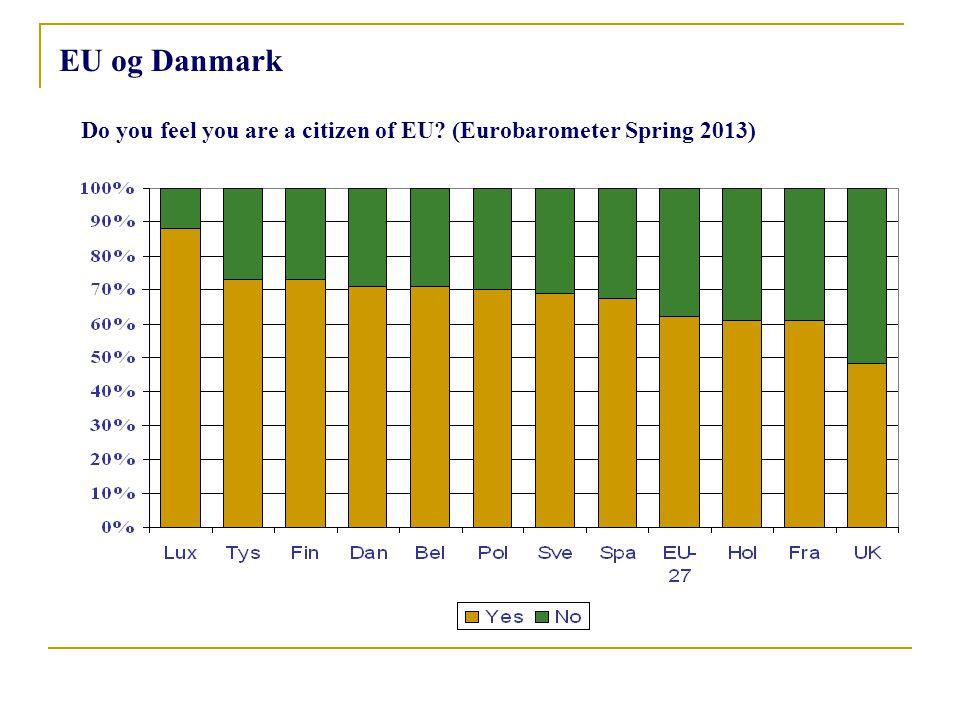 Do you feel you are a citizen of EU (Eurobarometer Spring 2013)