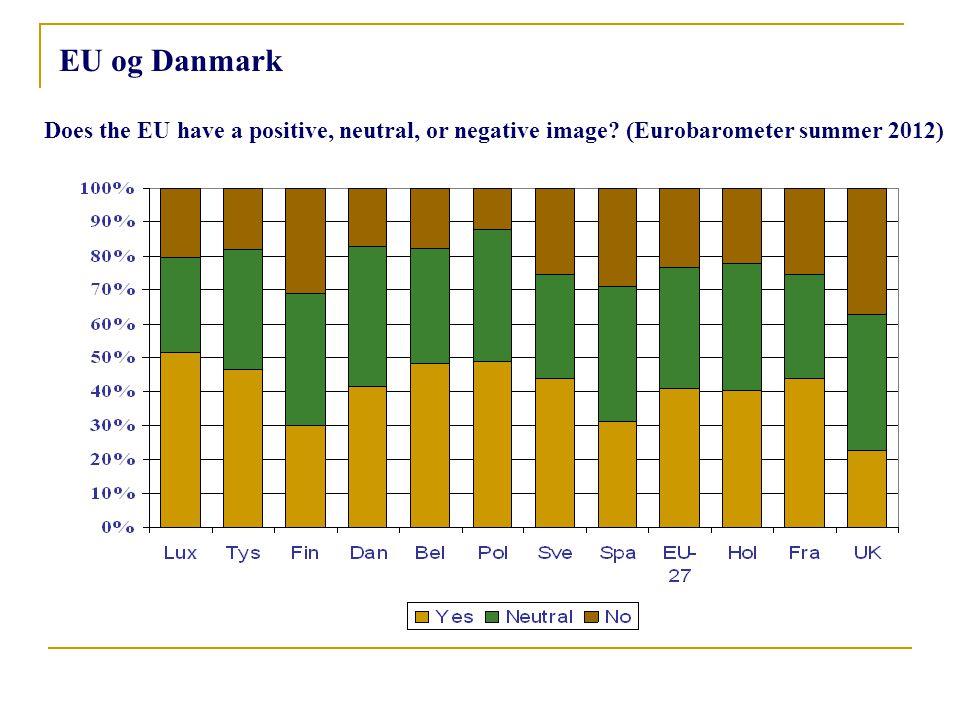 EU og Danmark Does the EU have a positive, neutral, or negative image (Eurobarometer summer 2012)