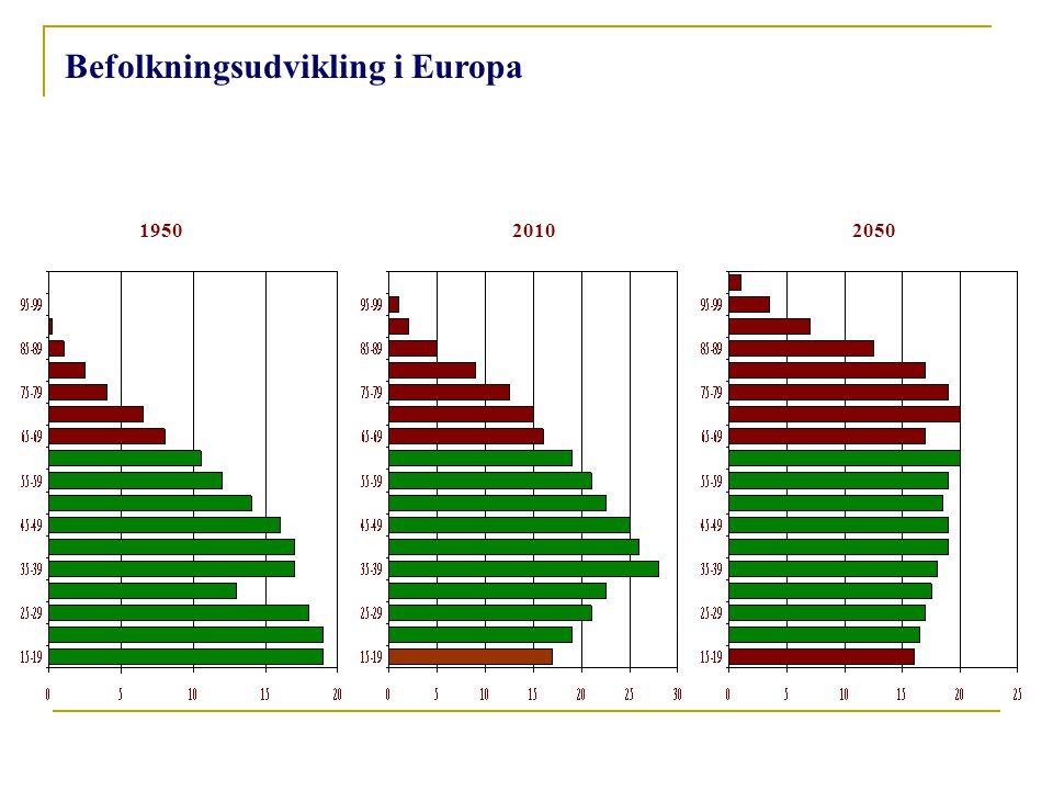 Befolkningsudvikling i Europa 195020102050
