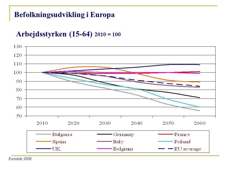 Befolkningsudvikling i Europa Arbejdsstyrken (15-64) 2010 = 100 Eurostat, 2008