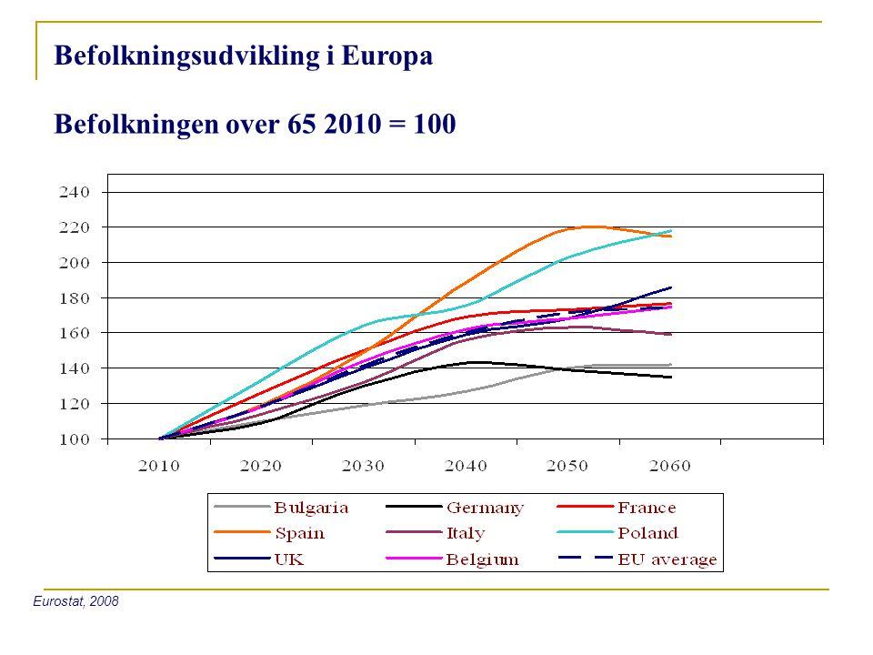 Befolkningsudvikling i Europa Befolkningen over 65 2010 = 100 Eurostat, 2008