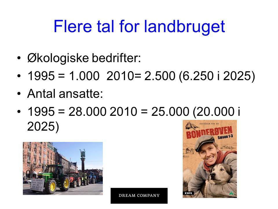 Flere tal for landbruget •Økologiske bedrifter: •1995 = 1.000 2010= 2.500 (6.250 i 2025) •Antal ansatte: •1995 = 28.000 2010 = 25.000 (20.000 i 2025)