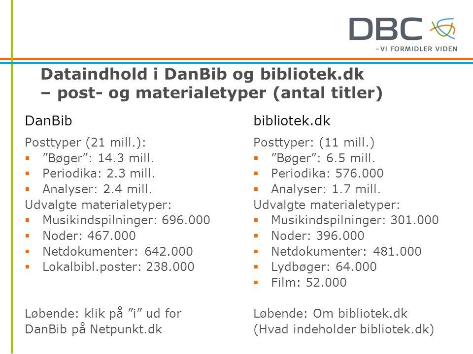 Dataindhold i DanBib og bibliotek.dk – post- og materialetyper (antal titler) Posttyper (21 mill.):  Bøger : 14.3 mill.