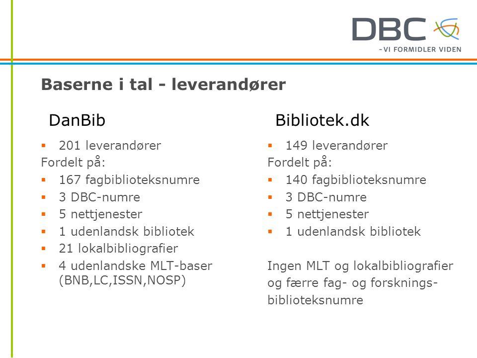 Baserne i tal - leverandører  201 leverandører Fordelt på:  167 fagbiblioteksnumre  3 DBC-numre  5 nettjenester  1 udenlandsk bibliotek  21 lokalbibliografier  4 udenlandske MLT-baser (BNB,LC,ISSN,NOSP)  149 leverandører Fordelt på:  140 fagbiblioteksnumre  3 DBC-numre  5 nettjenester  1 udenlandsk bibliotek Ingen MLT og lokalbibliografier og færre fag- og forsknings- biblioteksnumre DanBibBibliotek.dk