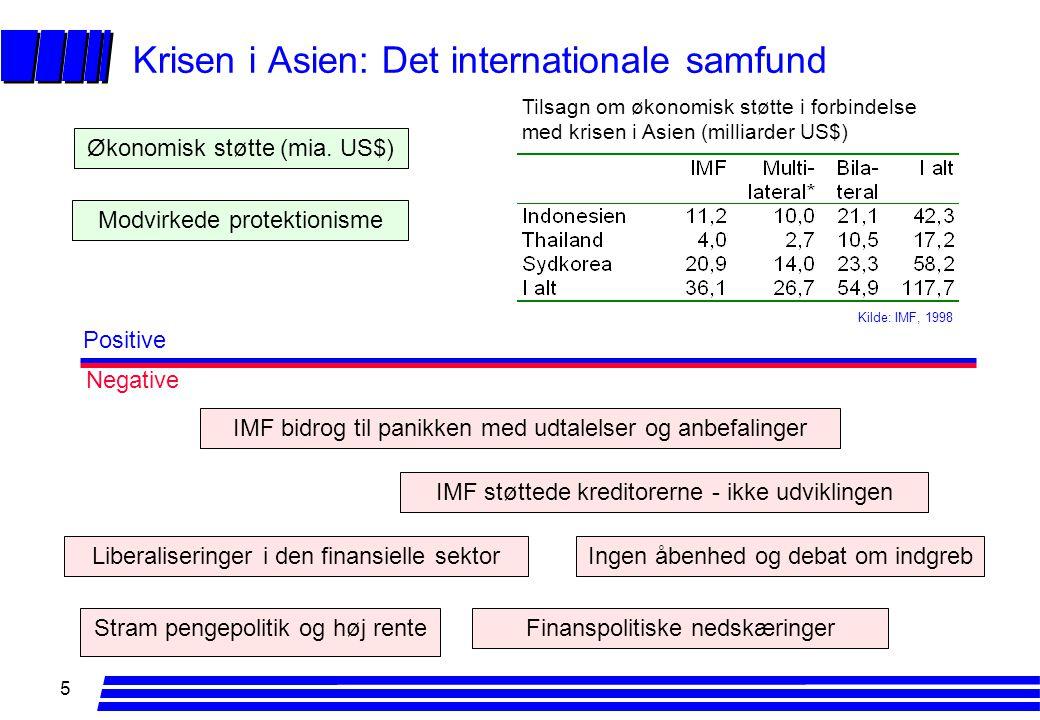 5 Krisen i Asien: Det internationale samfund IMF støttede kreditorerne - ikke udviklingen Økonomisk støtte (mia.