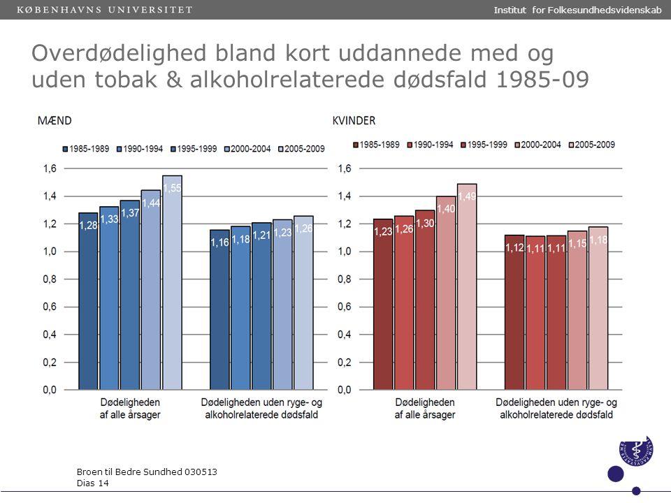 Institut for Folkesundhedsvidenskab Broen til Bedre Sundhed 030513 Dias 14 Overdødelighed bland kort uddannede med og uden tobak & alkoholrelaterede dødsfald 1985-09