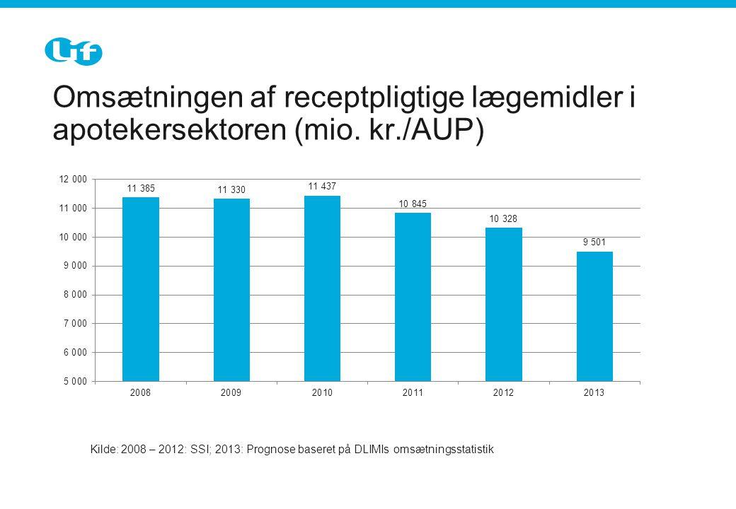 Omsætningen af receptpligtige lægemidler i apotekersektoren (mio.