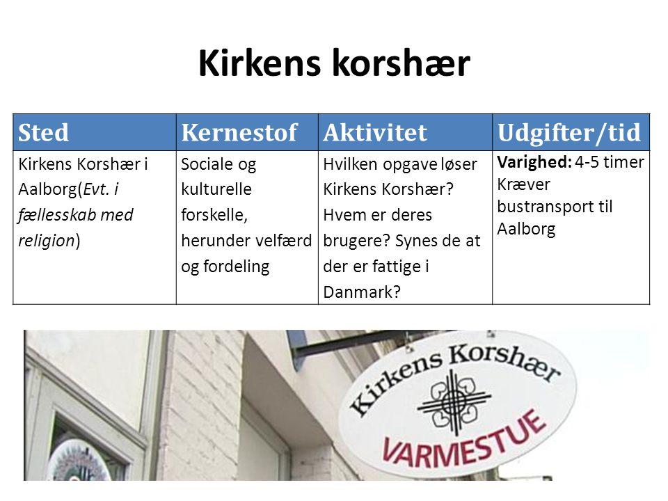 Kirkens korshær StedKernestofAktivitetUdgifter/tid Kirkens Korshær i Aalborg(Evt.