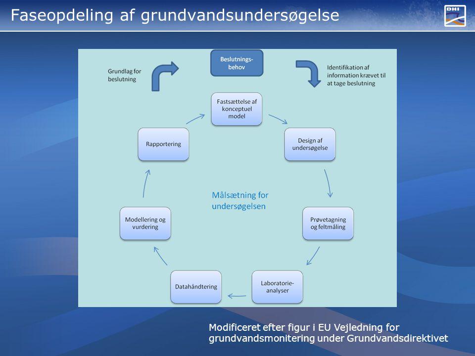 Faseopdeling af grundvandsundersøgelse Modificeret efter figur i EU Vejledning for grundvandsmonitering under Grundvandsdirektivet