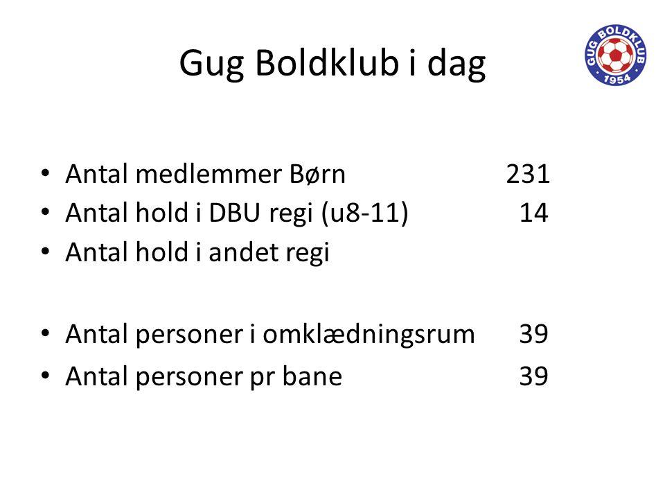 Gug Boldklub i dag • Antal medlemmer Børn231 • Antal hold i DBU regi (u8-11) 14 • Antal hold i andet regi • Antal personer i omklædningsrum 39 • Antal personer pr bane 39