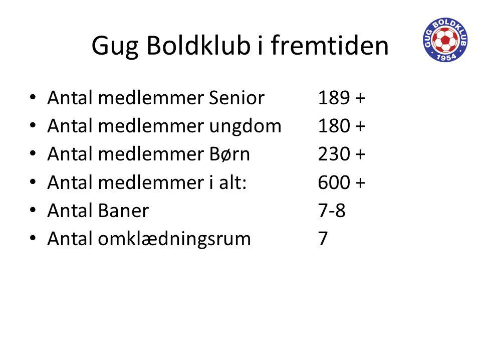 Gug Boldklub i fremtiden • Antal medlemmer Senior189 + • Antal medlemmer ungdom180 + • Antal medlemmer Børn230 + • Antal medlemmer i alt:600 + • Antal Baner7-8 • Antal omklædningsrum7