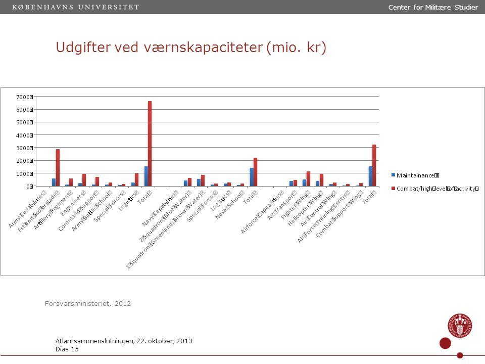 Udgifter ved værnskapaciteter (mio. kr) Center for Militære Studier Atlantsammenslutningen, 22.