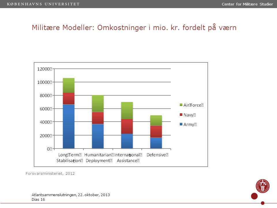 Militære Modeller: Omkostninger i mio. kr.