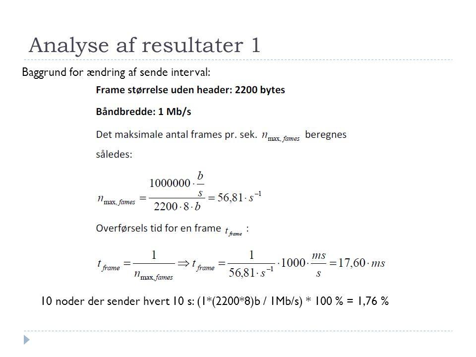 Analyse af resultater 1 Baggrund for ændring af sende interval: 10 noder der sender hvert 10 s: (1*(2200*8)b / 1Mb/s) * 100 % = 1,76 %
