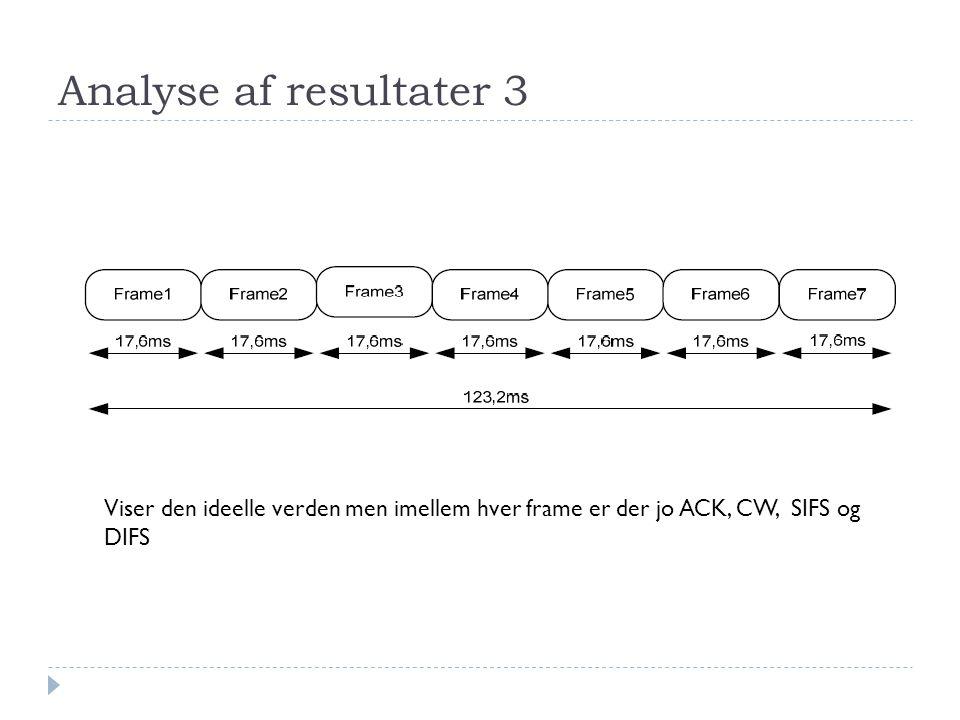 Analyse af resultater 3 Viser den ideelle verden men imellem hver frame er der jo ACK, CW, SIFS og DIFS