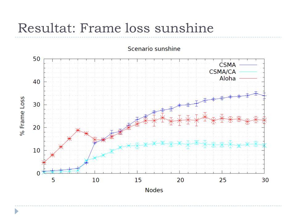Resultat: Frame loss sunshine