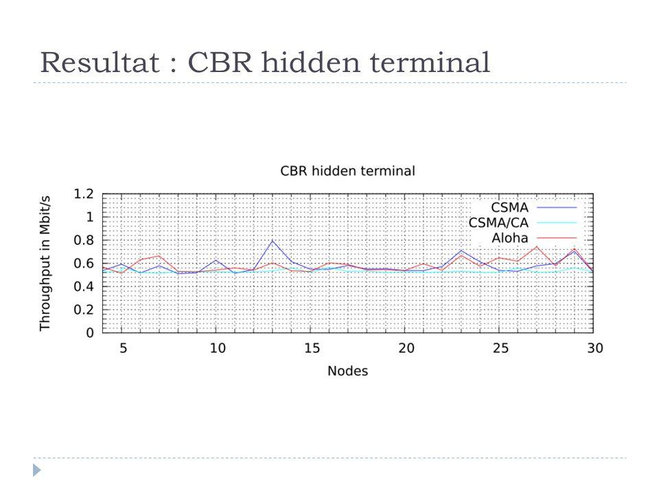 Resultat : CBR hidden terminal