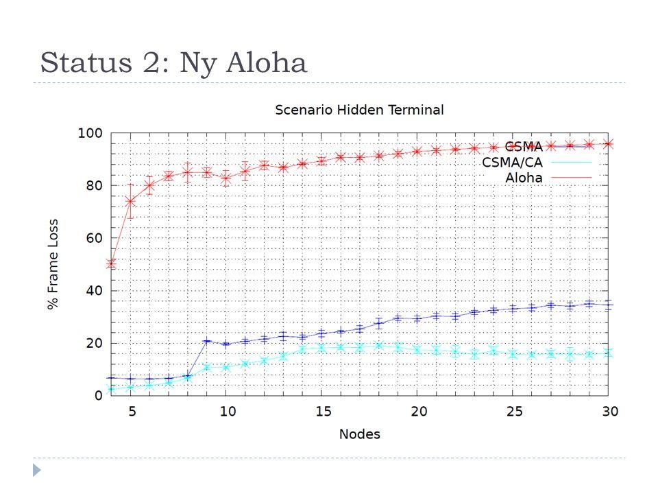 Status 2: Ny Aloha