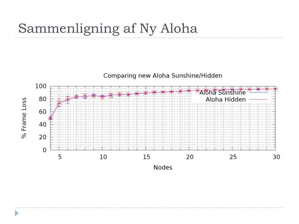 Sammenligning af Ny Aloha