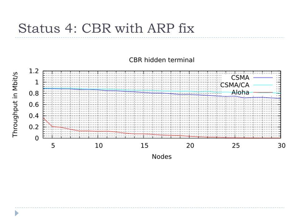 Status 4: CBR with ARP fix