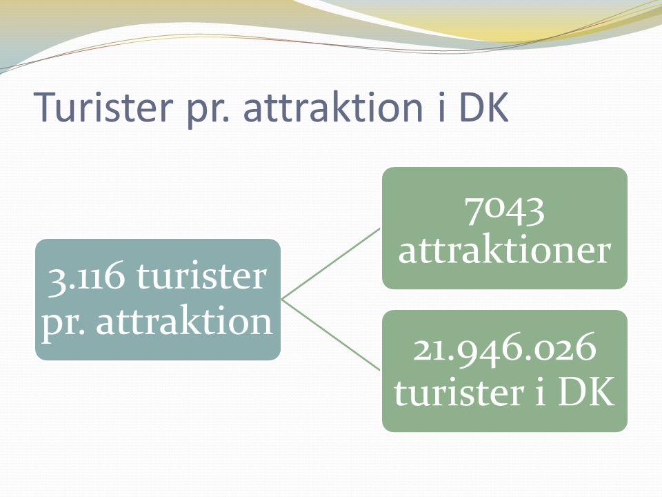 Turister pr. attraktion i DK 3.116 turister pr.