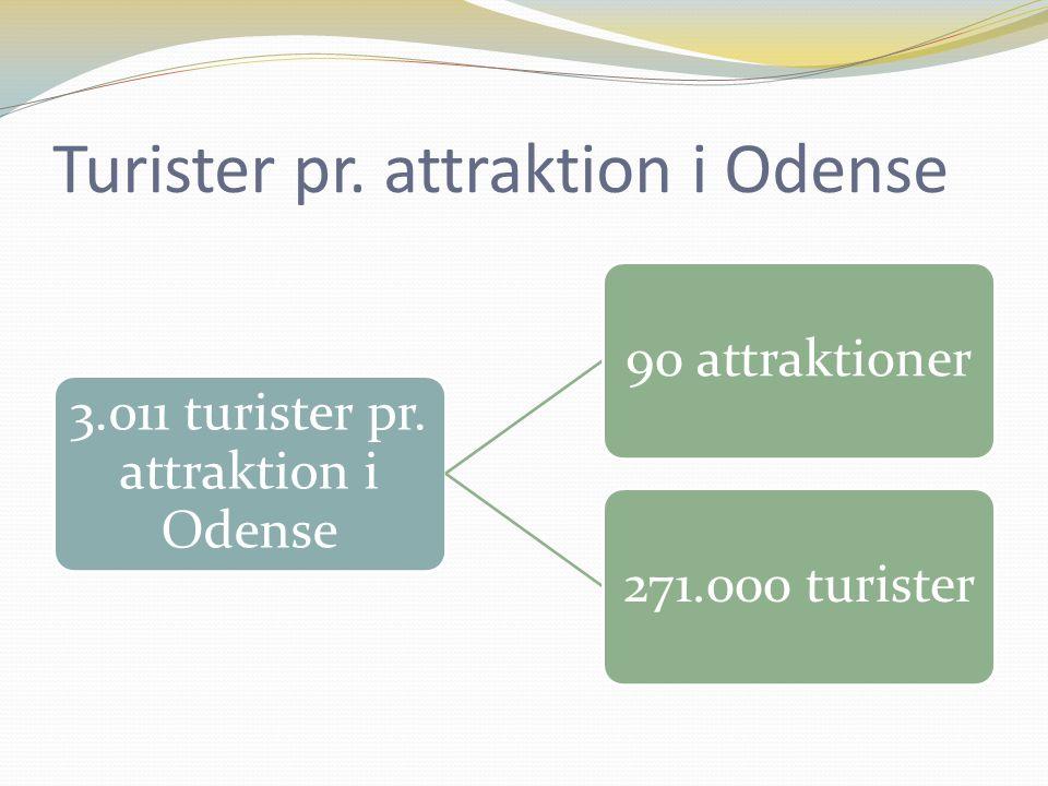 Turister pr. attraktion i Odense 3.011 turister pr.