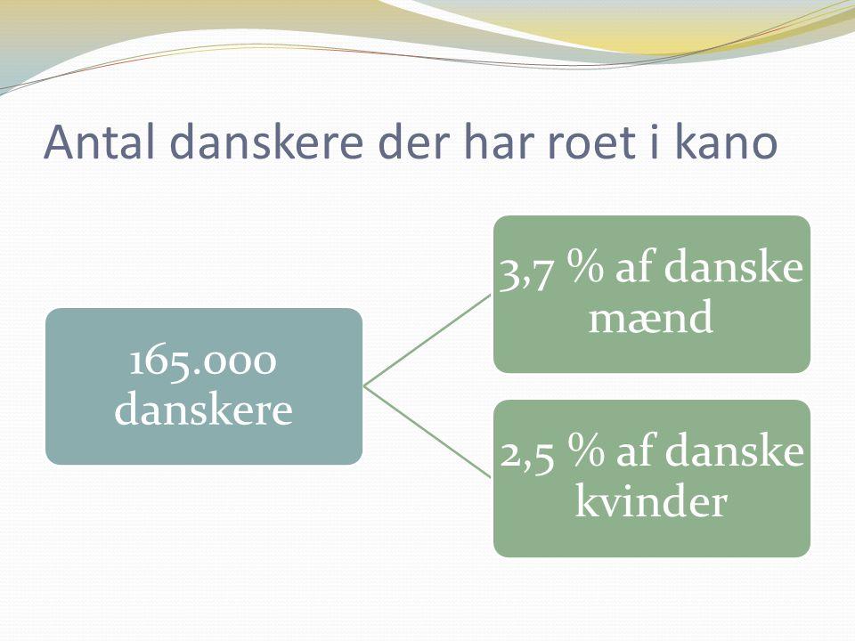 Antal danskere der har roet i kano 165.000 danskere 3,7 % af danske mænd 2,5 % af danske kvinder