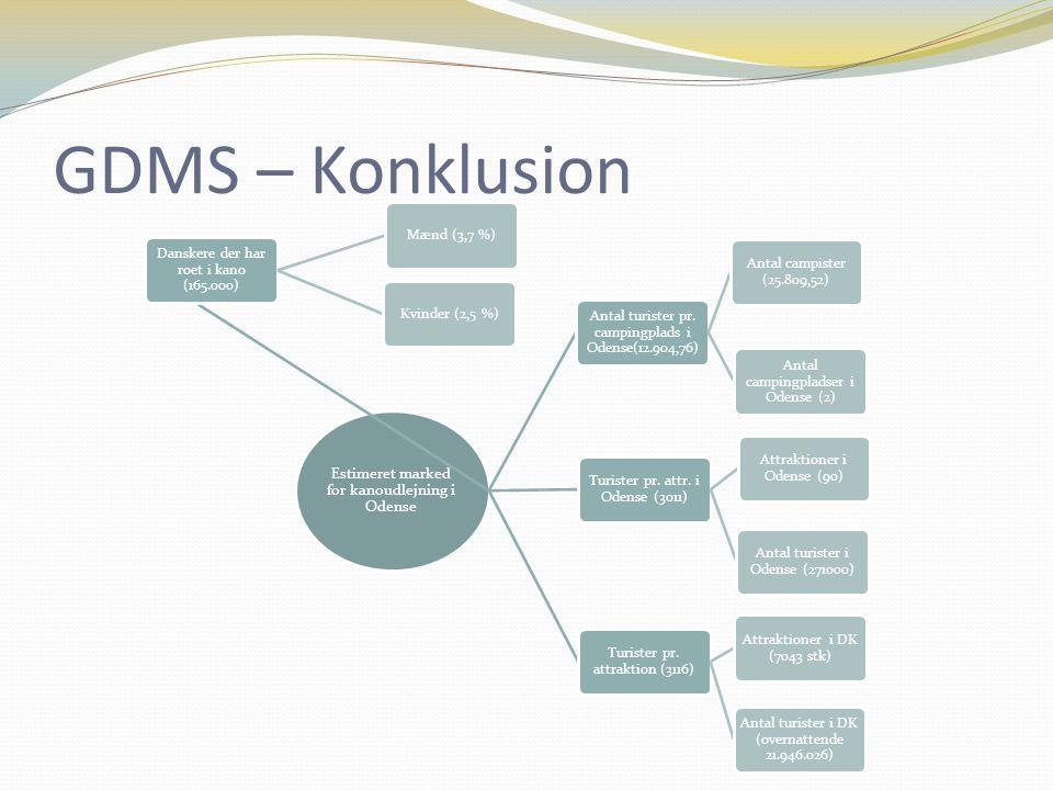 GDMS – Konklusion Estimeret marked for kanoudlejning i Odense Danskere der har roet i kano (165.000) Mænd (3,7 %)Kvinder (2,5 %) Antal turister pr.
