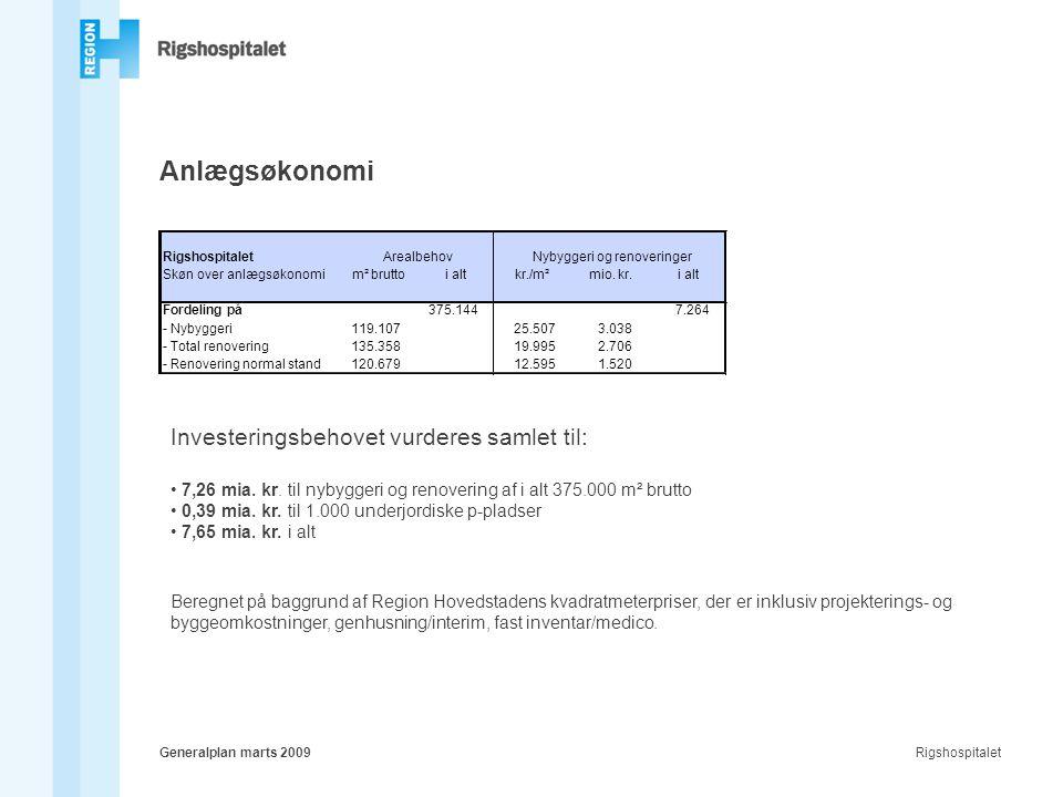 RigshospitaletGeneralplan marts 2009 Anlægsøkonomi Rigshospitalet Skøn over anlægsøkonomim² bruttoi altkr./m²mio.
