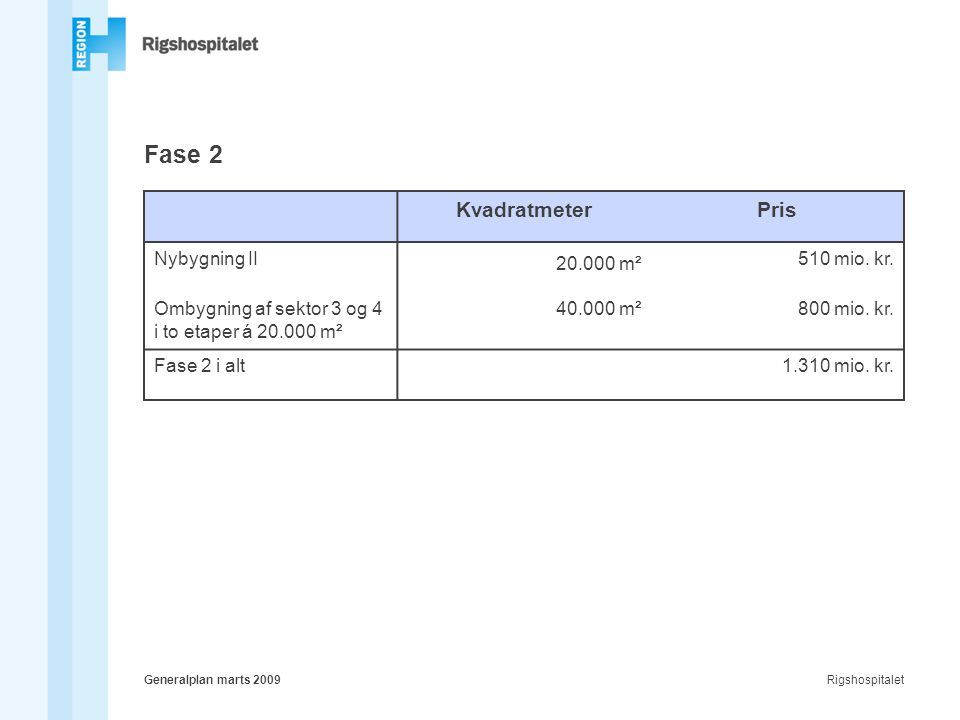 RigshospitaletGeneralplan marts 2009 Fase 2 KvadratmeterPris Nybygning II 20.000 m² 510 mio.