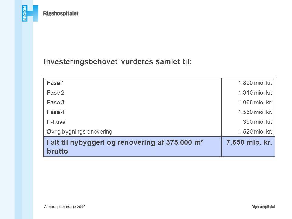 RigshospitaletGeneralplan marts 2009 Investeringsbehovet vurderes samlet til: Fase 11.820 mio.