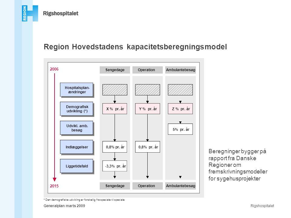 RigshospitaletGeneralplan marts 2009 Region Hovedstadens kapacitetsberegningsmodel Beregninger bygger på rapport fra Danske Regioner om fremskrivningsmodeller for sygehusprojekter