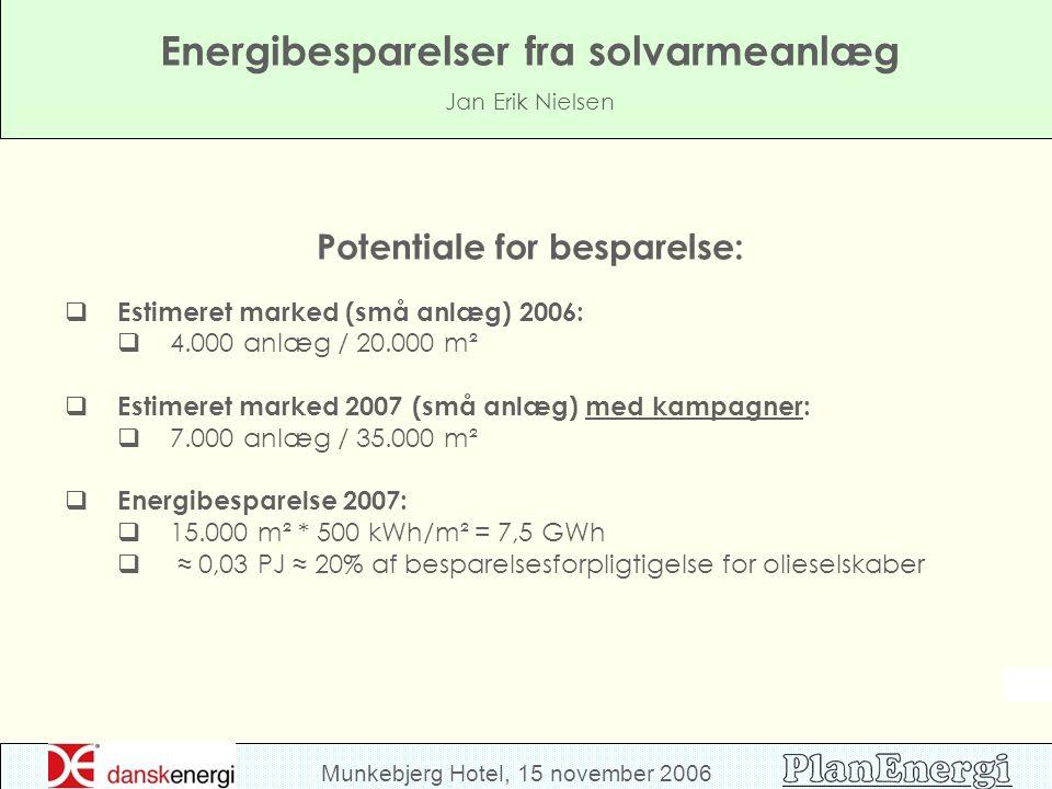Munkebjerg Hotel, 15 november 2006 Energibesparelser fra solvarmeanlæg Jan Erik Nielsen Potentiale for besparelse:  Estimeret marked (små anlæg) 2006:  4.000 anlæg / 20.000 m²  Estimeret marked 2007 (små anlæg) med kampagner:  7.000 anlæg / 35.000 m²  Energibesparelse 2007:  15.000 m² * 500 kWh/m² = 7,5 GWh  ≈ 0,03 PJ ≈ 20% af besparelsesforpligtigelse for olieselskaber