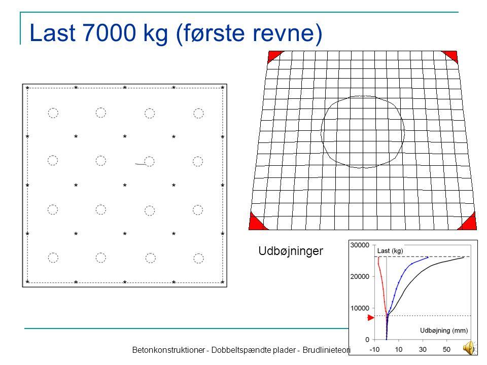 1 Dobbeltspændte plader, forsøg Pladen på 2x2 m understøttes simpelt – men kun for nedadrettede reaktioner.