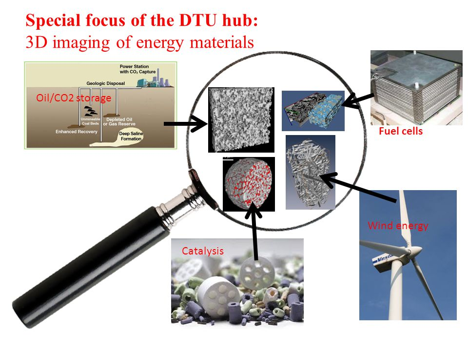 Oil/CO2 storage Fuel cells Wind energy Catalysis Special focus of the DTU hub: 3D imaging of energy materials