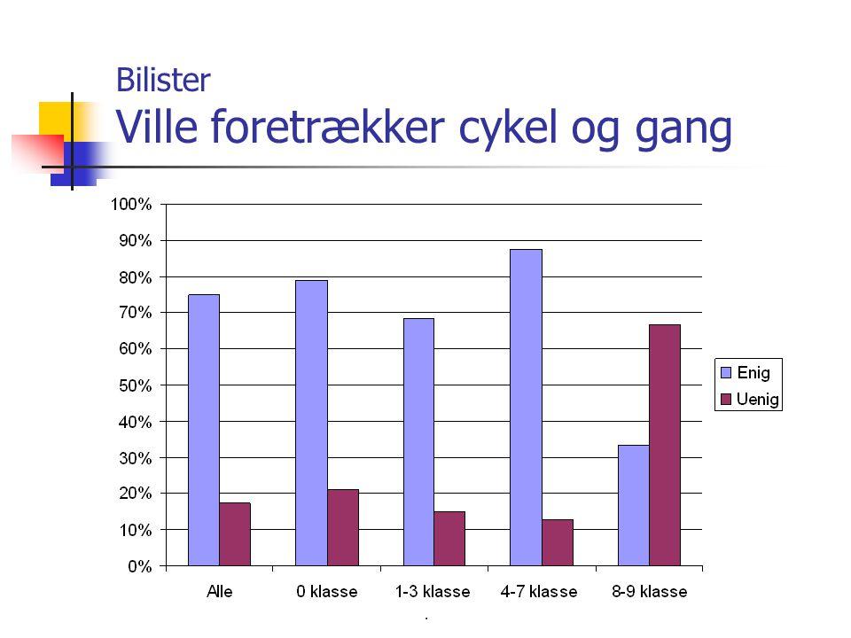 kpk@env.dtu.dk Bilister Ville foretrækker cykel og gang
