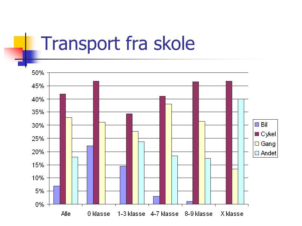 kpk@env.dtu.dk Transport fra skole
