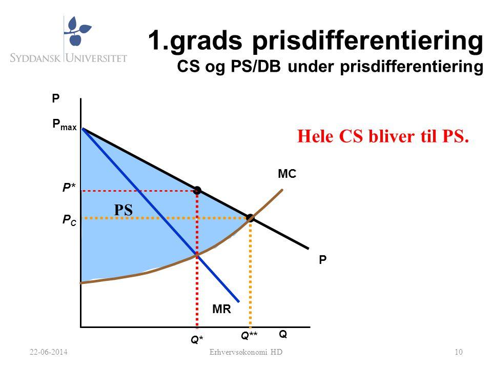 1.grads prisdifferentiering CS og PS/DB under prisdifferentiering 10 P* Q* Q P Q** PCPC P max P MR MC PS 22-06-2014Erhvervsøkonomi HD Hele CS bliver til PS.