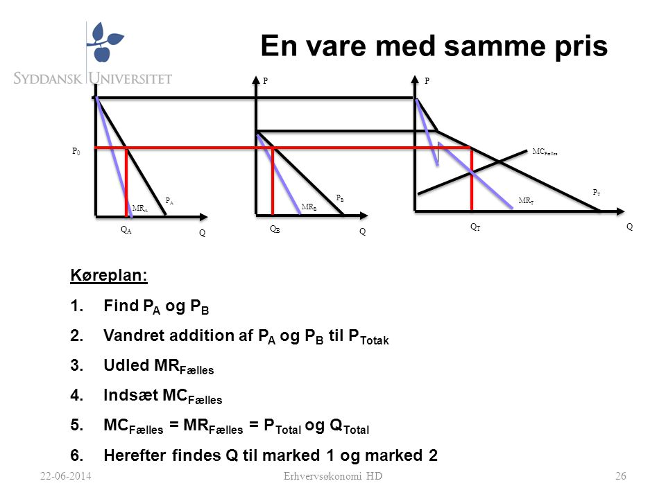 26 P A PBPB QAQA P0P0 Q P Q P Q P QBQB QTQT MR A MR B MR T PTPT En vare med samme pris Køreplan: 1.Find P A og P B 2.Vandret addition af P A og P B til P Totak 3.Udled MR Fælles 4.Indsæt MC Fælles 5.MC Fælles = MR Fælles = P Total og Q Total 6.Herefter findes Q til marked 1 og marked 2 MC Fælles 22-06-2014Erhvervsøkonomi HD